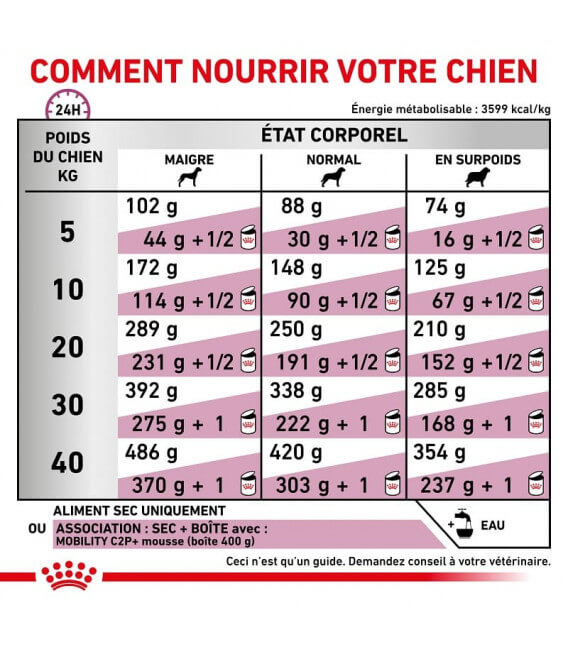 Croquettes MOBILITY C2P+ Chien Sac 2 kg - Veterinary Health Nutrition